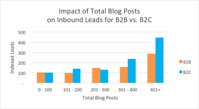 B2B Publisher Produce Less Content