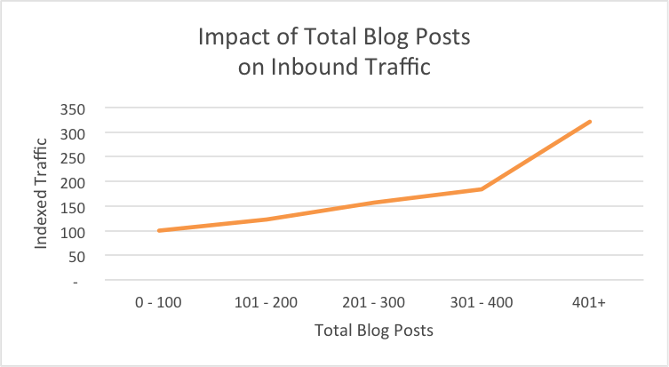 Impact Of Total Blog Post On Inbound Traffic