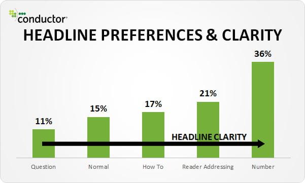 Headline Preference & Clearity