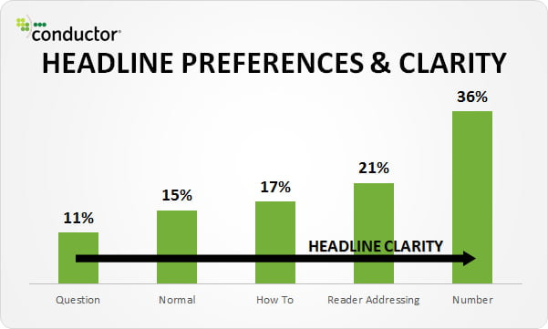 Headline Preference & Clearity