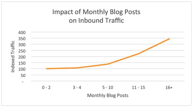 Blogging Data From Hubspot