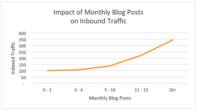 Blogging Data From Hubspot
